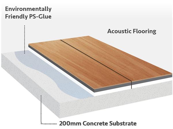 Luxfeel Acoustic Underlay Flooring Gold Coast Amp Brisbane