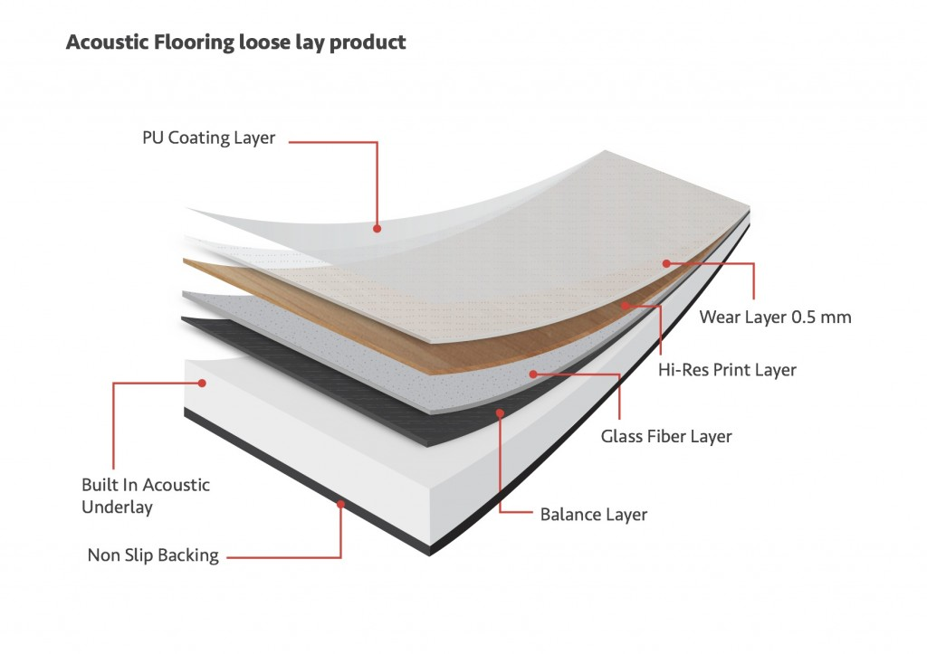Acoustic Flooring - Built In Underlay